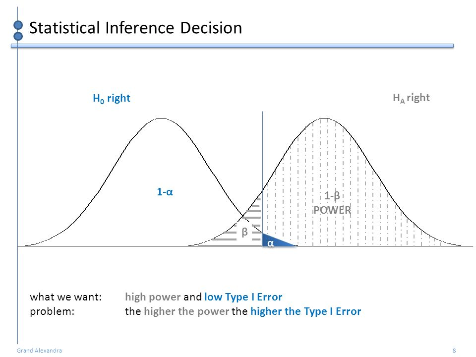 Statistical Inference Decision