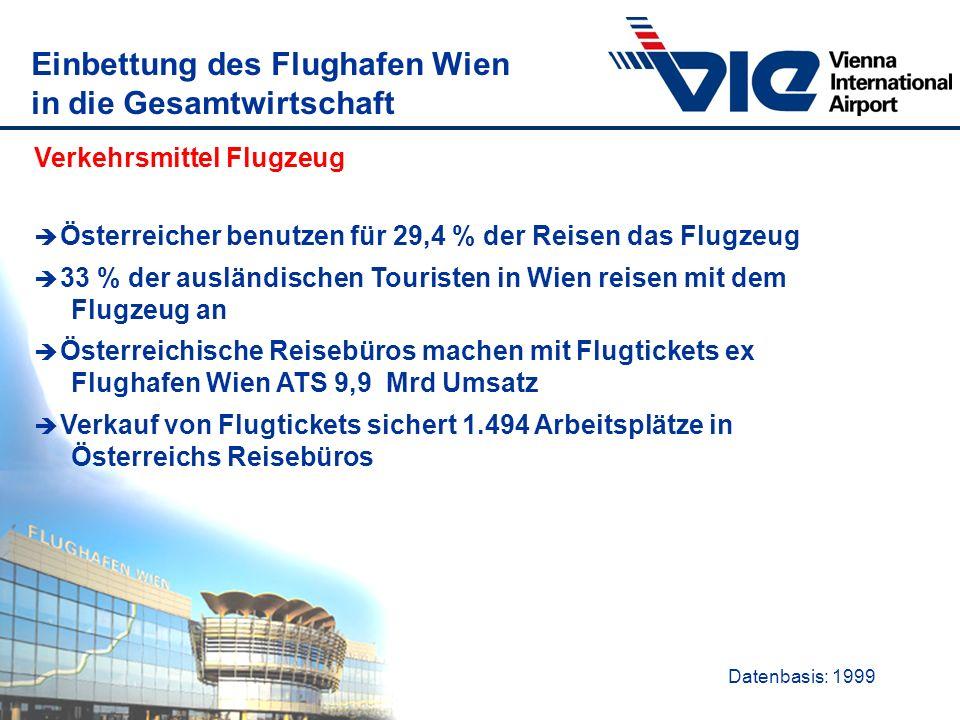Einbettung des Flughafen Wien in die Gesamtwirtschaft