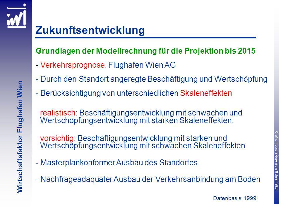 Zukunftsentwicklung Grundlagen der Modellrechnung für die Projektion bis 2015. Verkehrsprognose, Flughafen Wien AG.