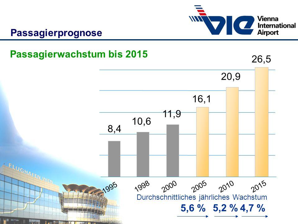 Passagierwachstum bis 2015 26,5