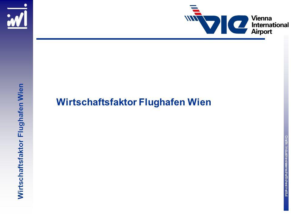 Wirtschaftsfaktor Flughafen Wien