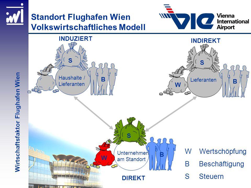 Standort Flughafen Wien Volkswirtschaftliches Modell