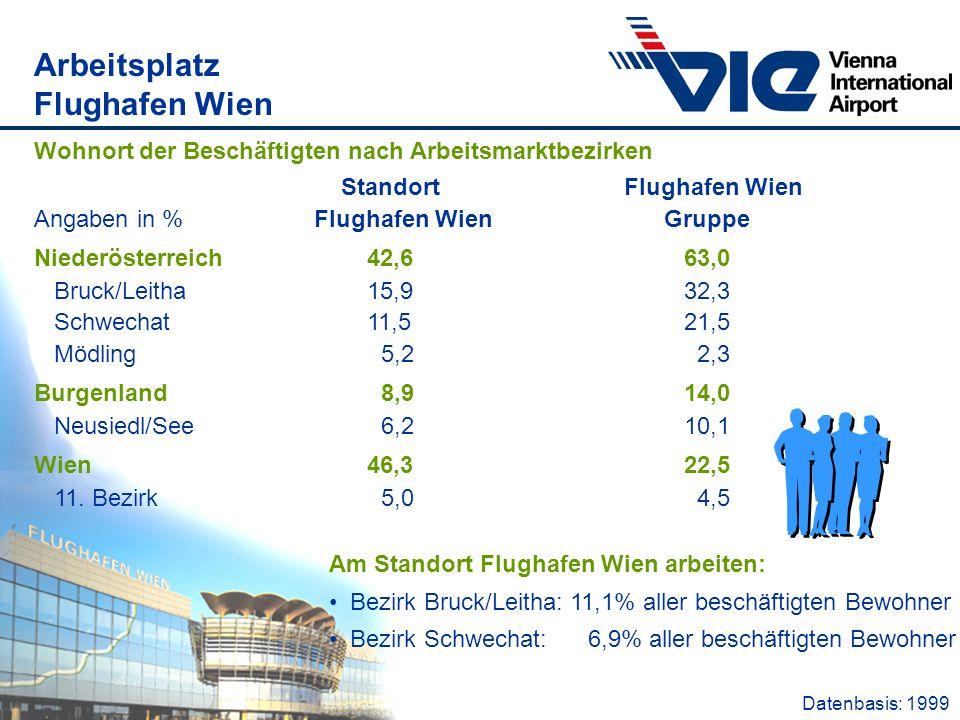 Arbeitsplatz Flughafen Wien