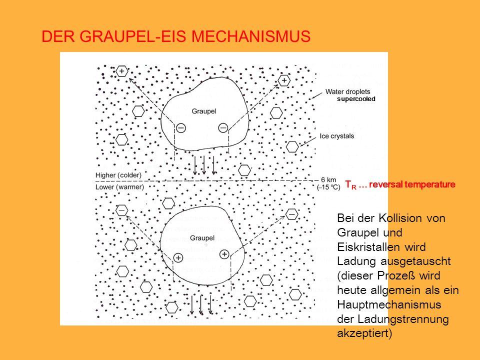 DER GRAUPEL-EIS MECHANISMUS