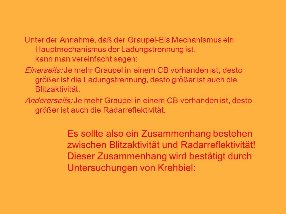 Dieser Zusammenhang wird bestätigt durch Untersuchungen von Krehbiel: