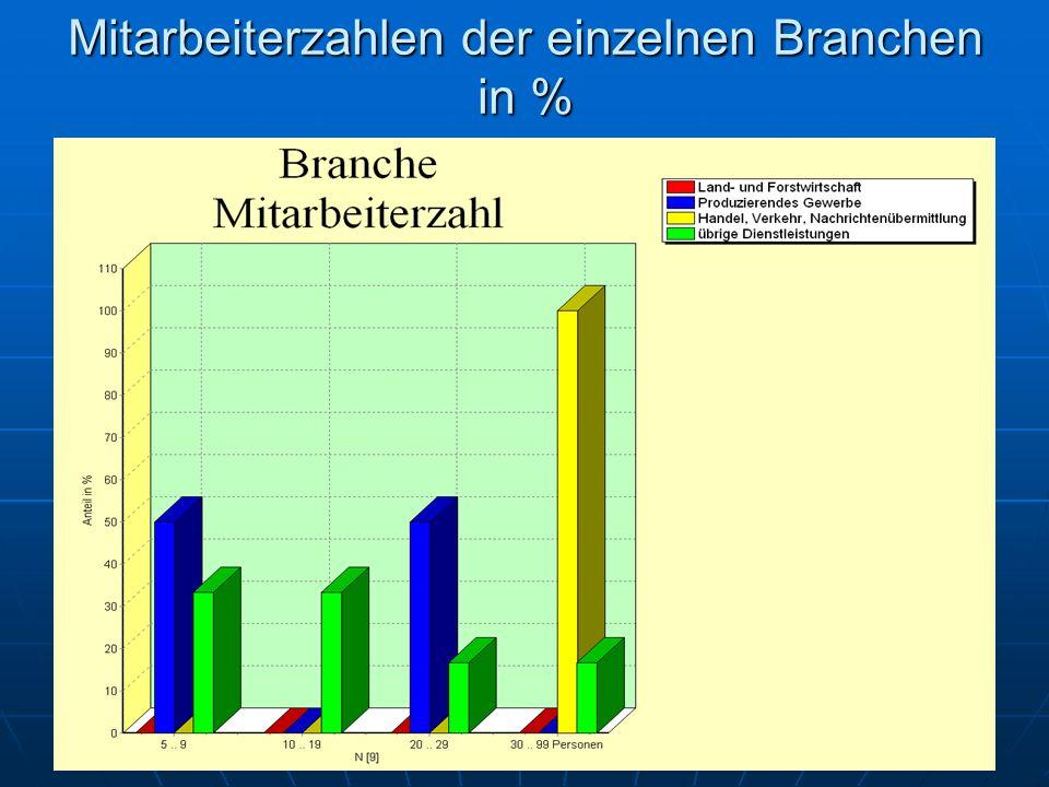 Mitarbeiterzahlen der einzelnen Branchen in %
