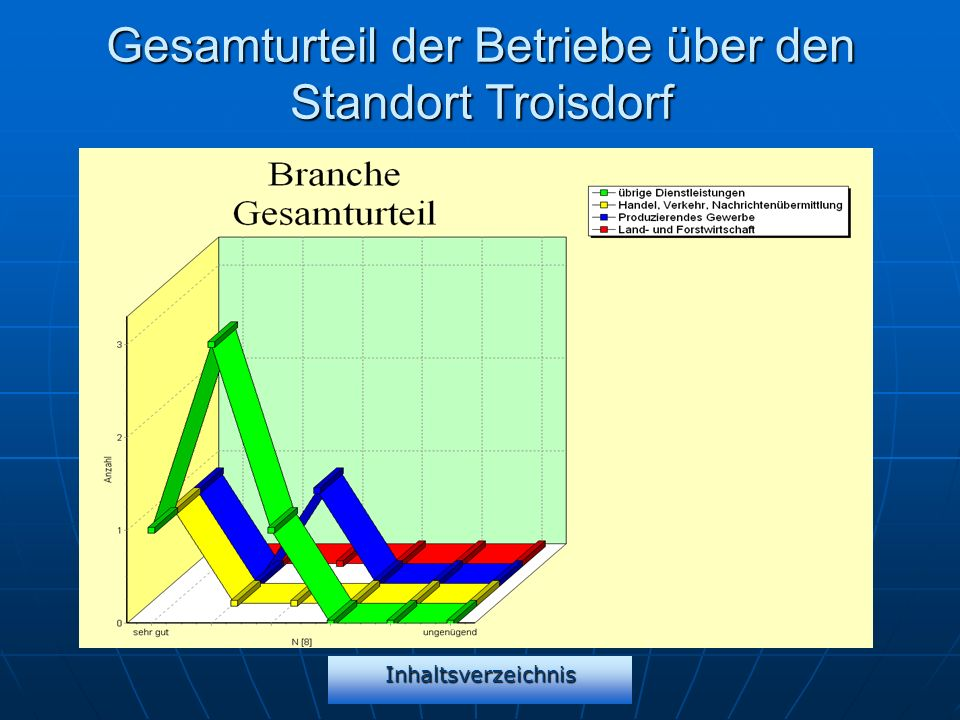 Gesamturteil der Betriebe über den Standort Troisdorf