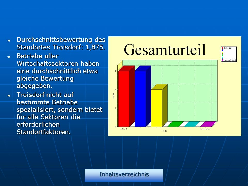 Durchschnittsbewertung des Standortes Troisdorf: 1,875.