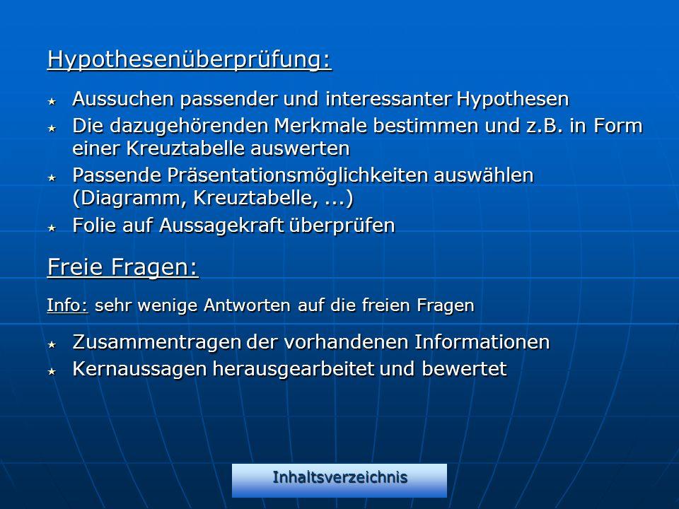 Hypothesenüberprüfung: