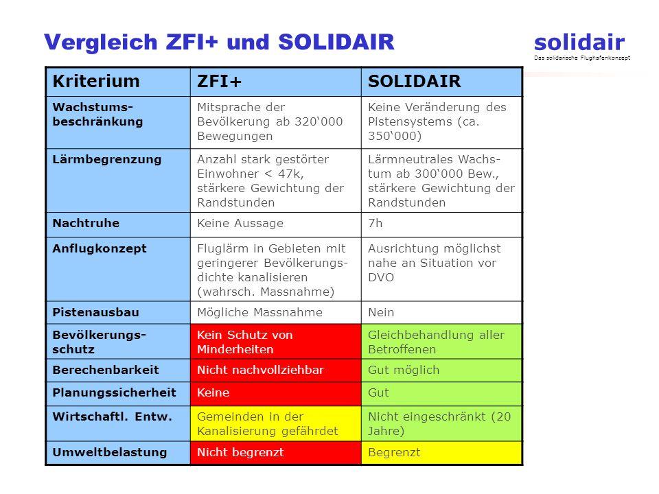 Vergleich ZFI+ und SOLIDAIR