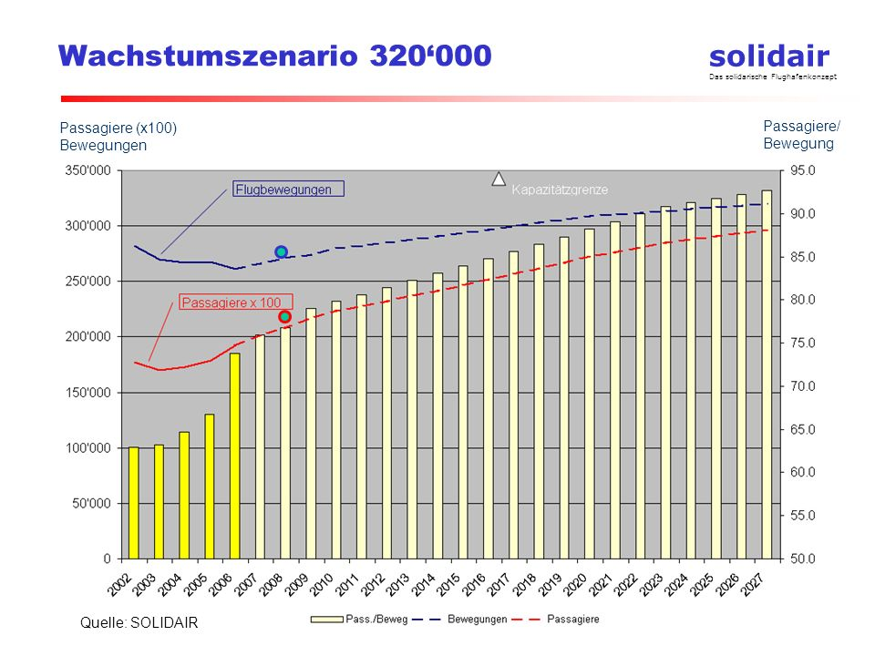 Wachstumszenario 320'000 Passagiere (x100) Bewegungen. Passagiere/ Bewegung.