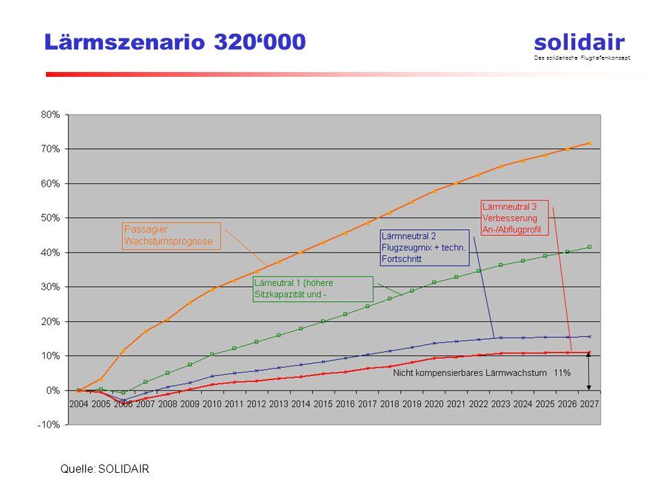 Lärmszenario 320'000