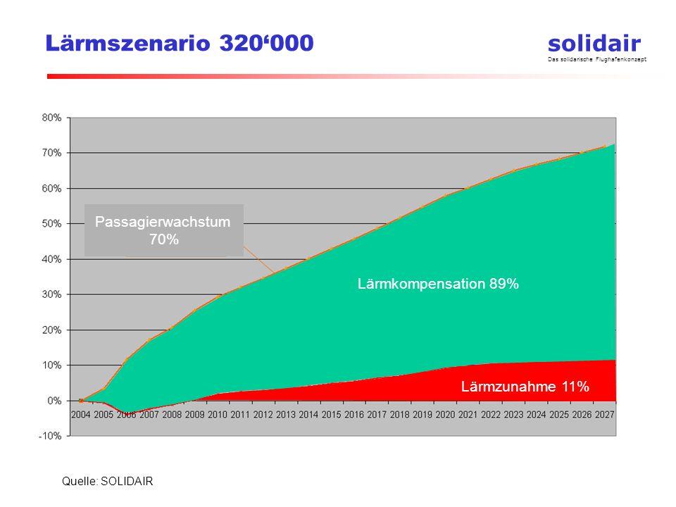 Lärmszenario 320'000 Passagierwachstum 70% Lärmkompensation 89%