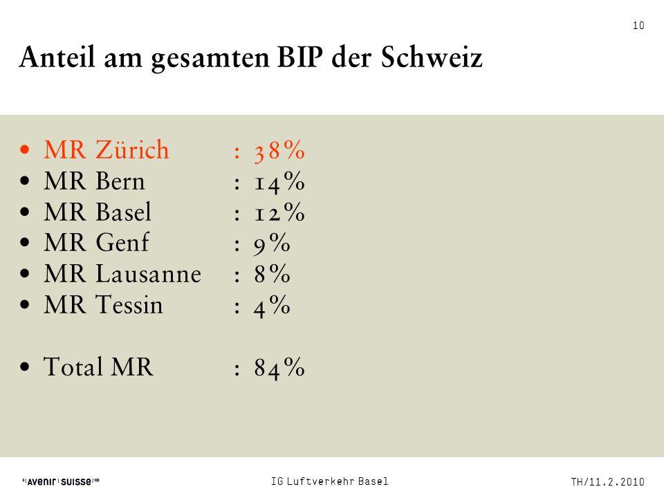 Anteil am gesamten BIP der Schweiz