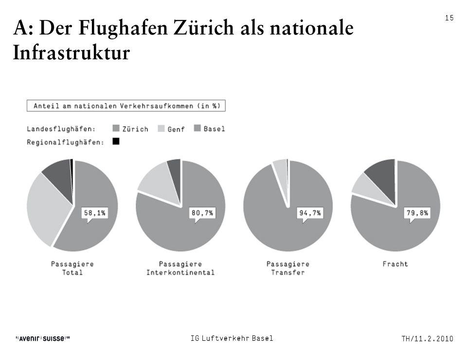 A: Der Flughafen Zürich als nationale Infrastruktur