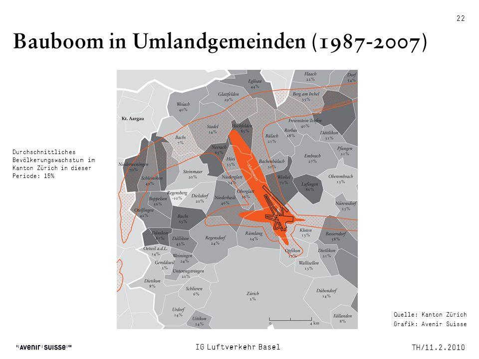 Bauboom in Umlandgemeinden (1987-2007)