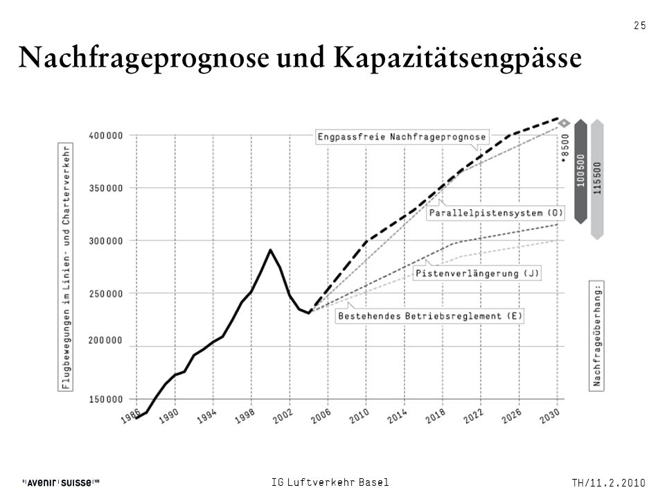 Nachfrageprognose und Kapazitätsengpässe