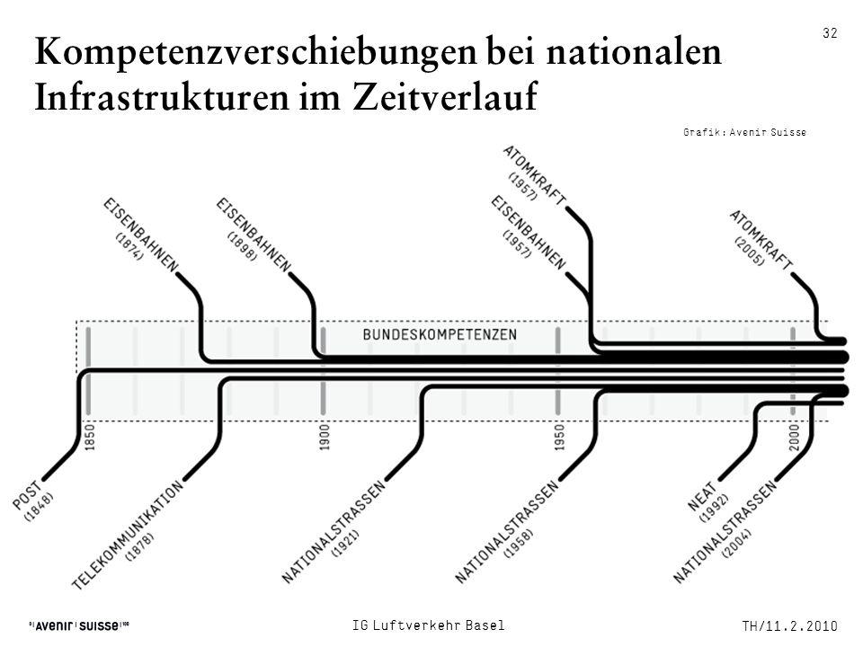 Kompetenzverschiebungen bei nationalen Infrastrukturen im Zeitverlauf