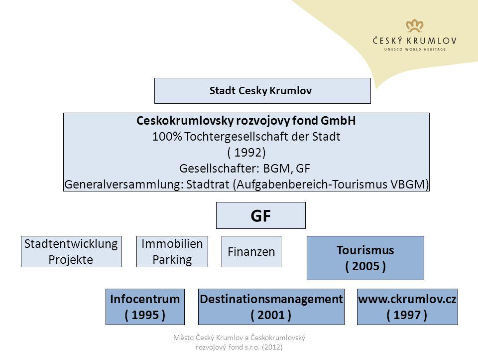 Ceskokrumlovsky rozvojovy fond GmbH Destinationsmanagement