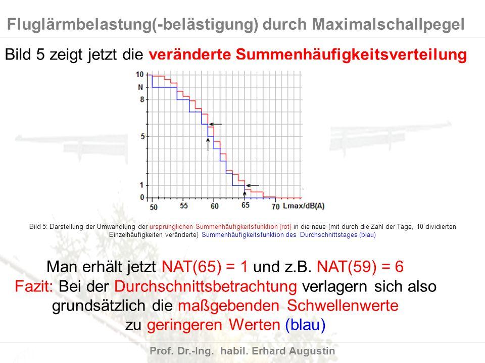 Bild 5 zeigt jetzt die veränderte Summenhäufigkeitsverteilung