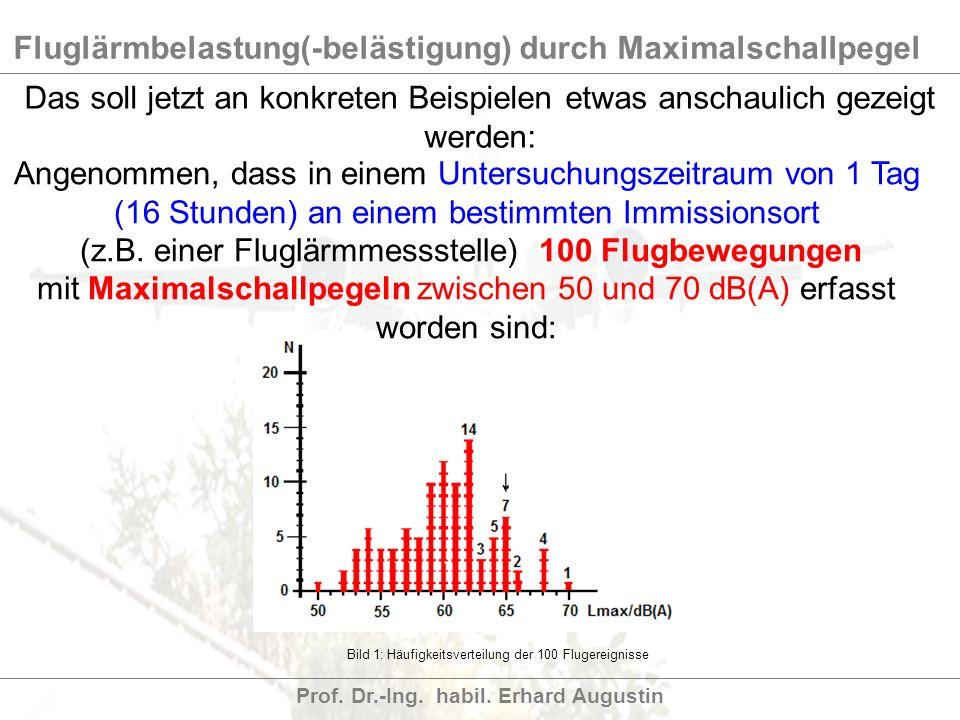 (z.B. einer Fluglärmmessstelle) 100 Flugbewegungen
