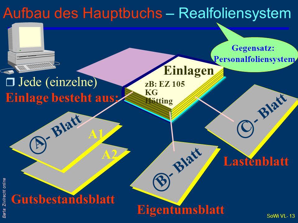 Aufbau des Hauptbuchs – Realfoliensystem
