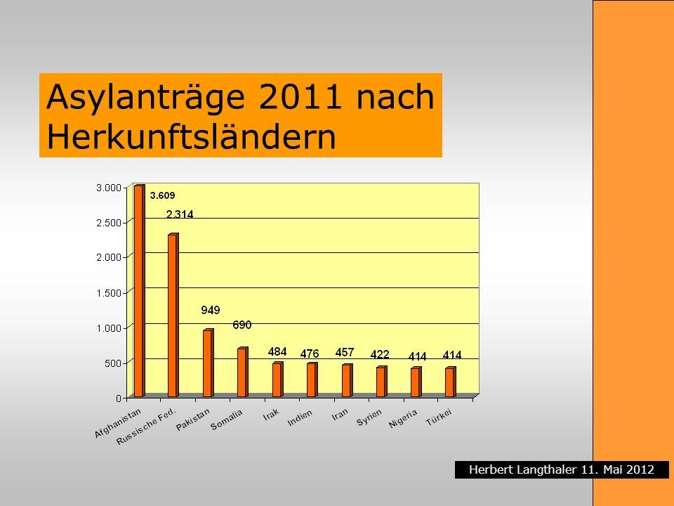 Asylanträge 2011 nach Herkunftsländern