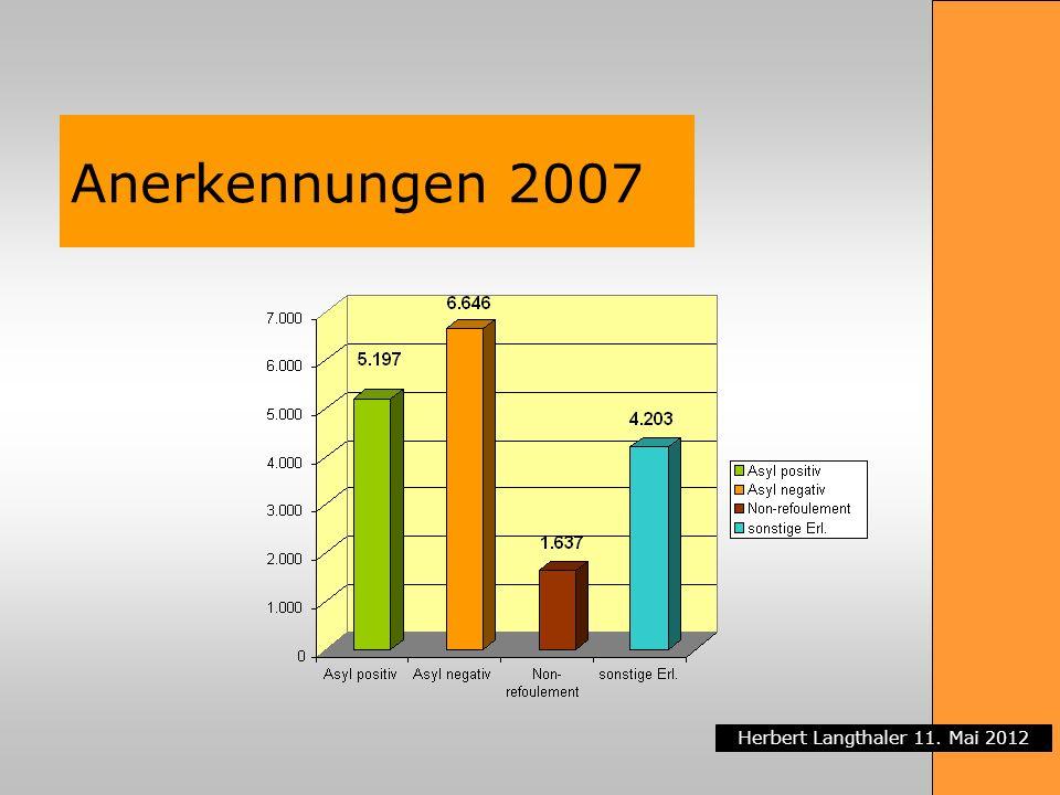 Anerkennungen 2007