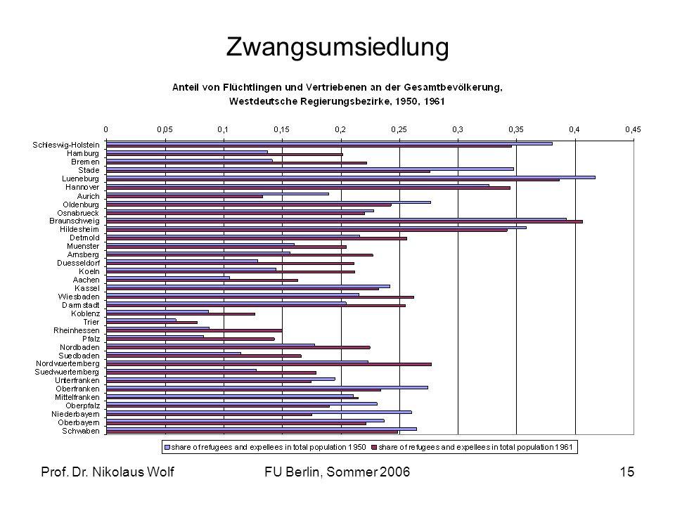 Zwangsumsiedlung Prof. Dr. Nikolaus Wolf FU Berlin, Sommer 2006
