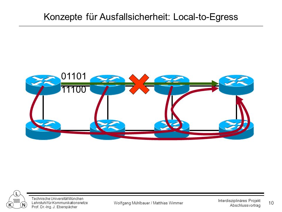 Konzepte für Ausfallsicherheit: Local-to-Egress