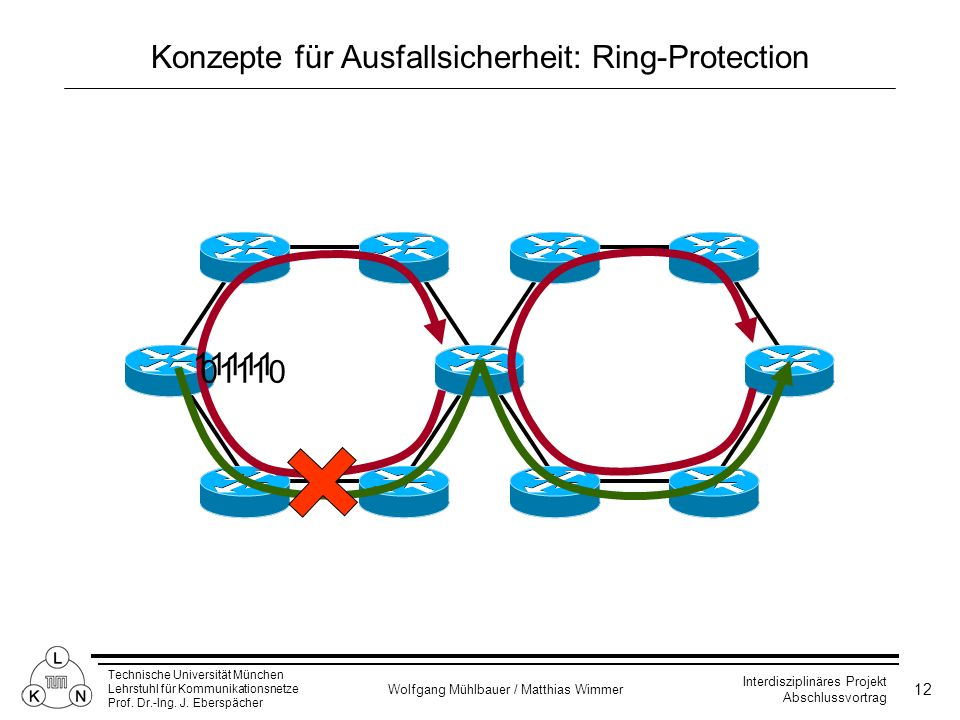 Konzepte für Ausfallsicherheit: Ring-Protection