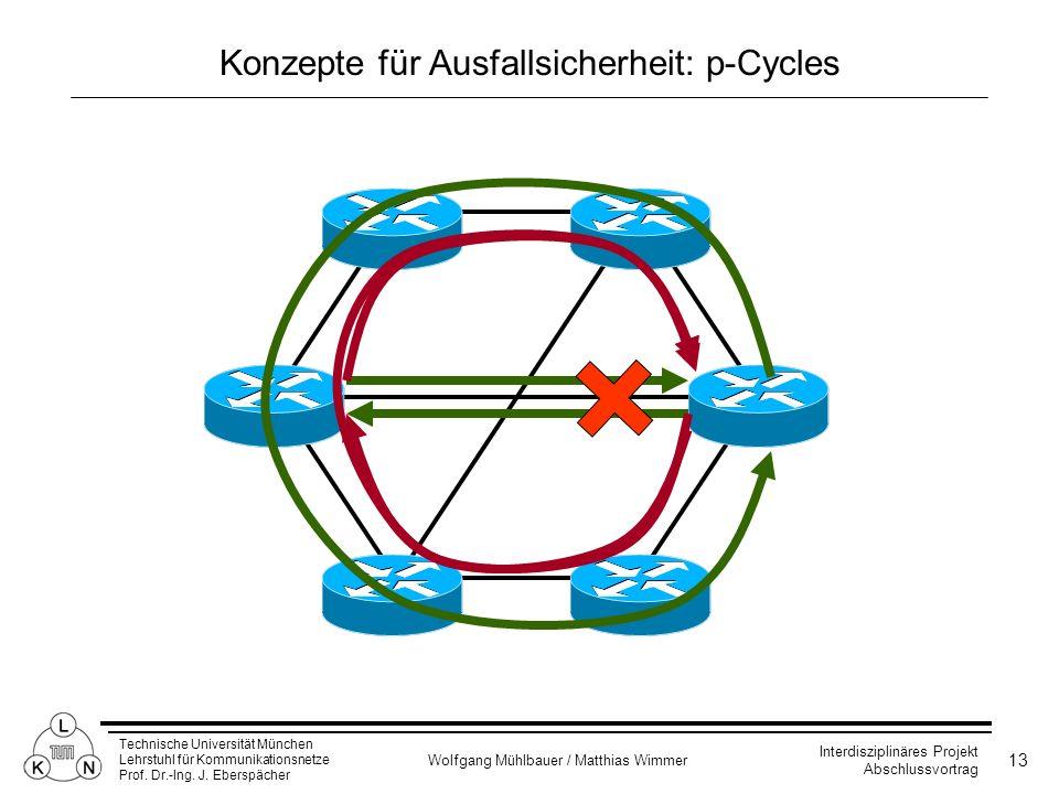 Konzepte für Ausfallsicherheit: p-Cycles