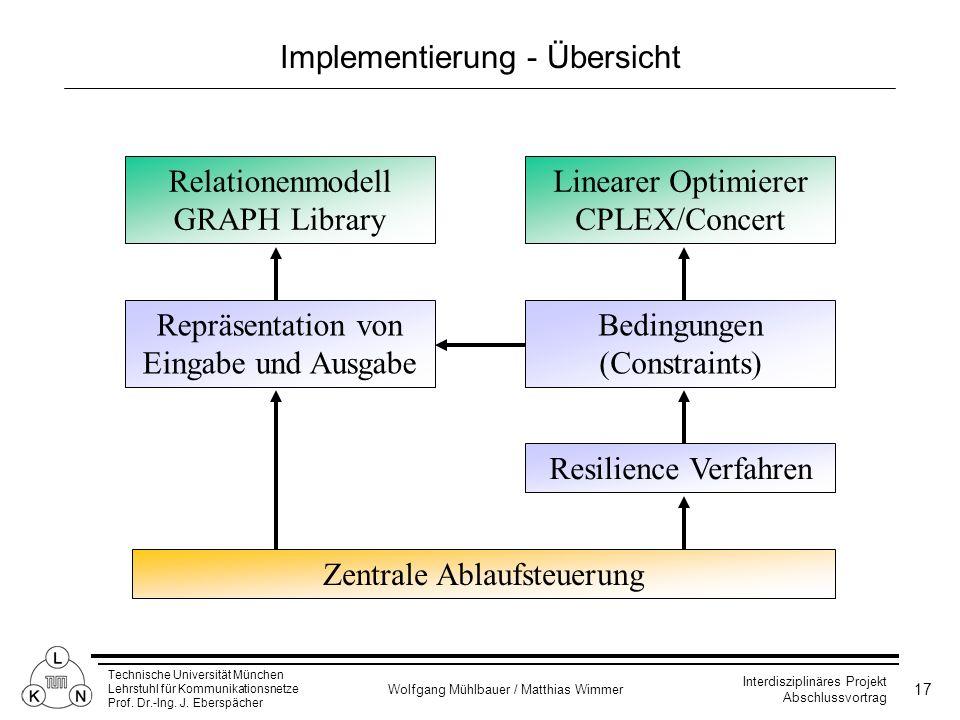 Implementierung - Übersicht