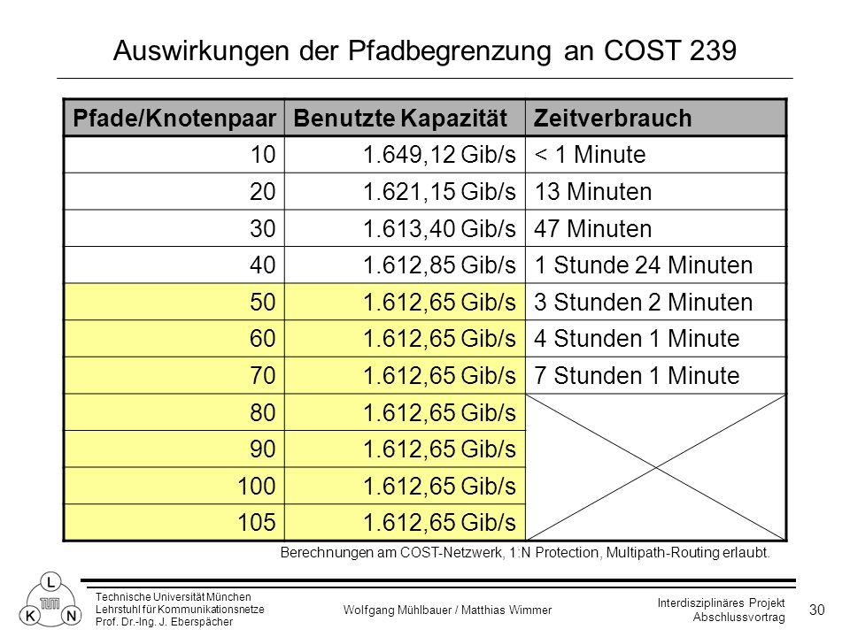 Auswirkungen der Pfadbegrenzung an COST 239