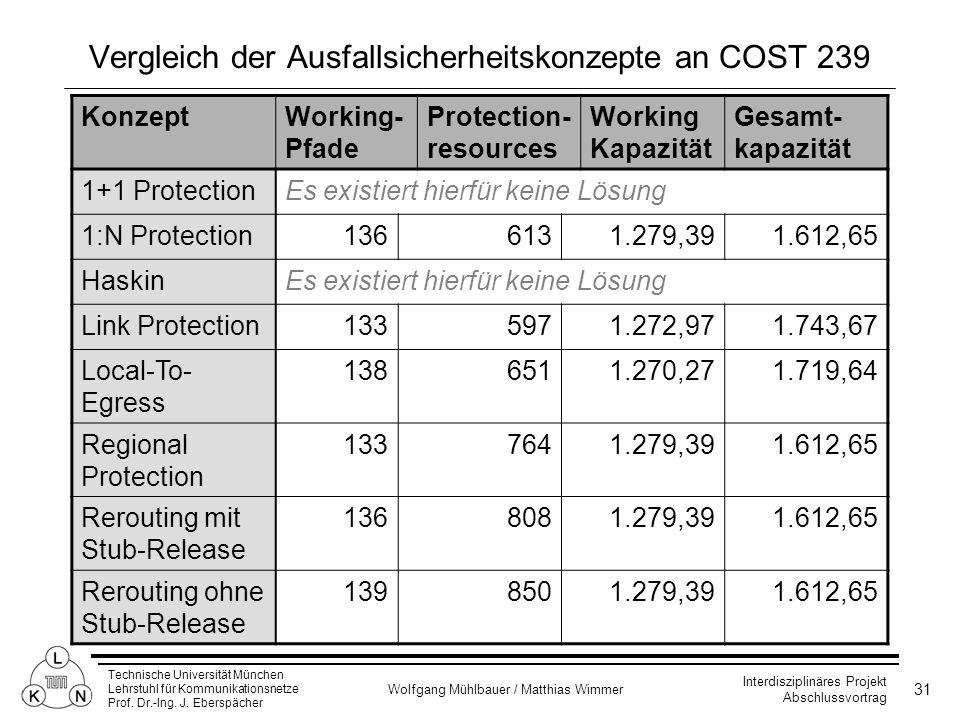 Vergleich der Ausfallsicherheitskonzepte an COST 239