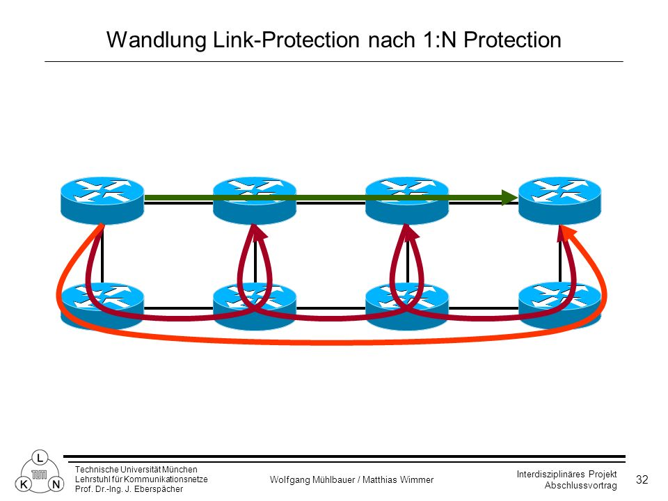 Wandlung Link-Protection nach 1:N Protection