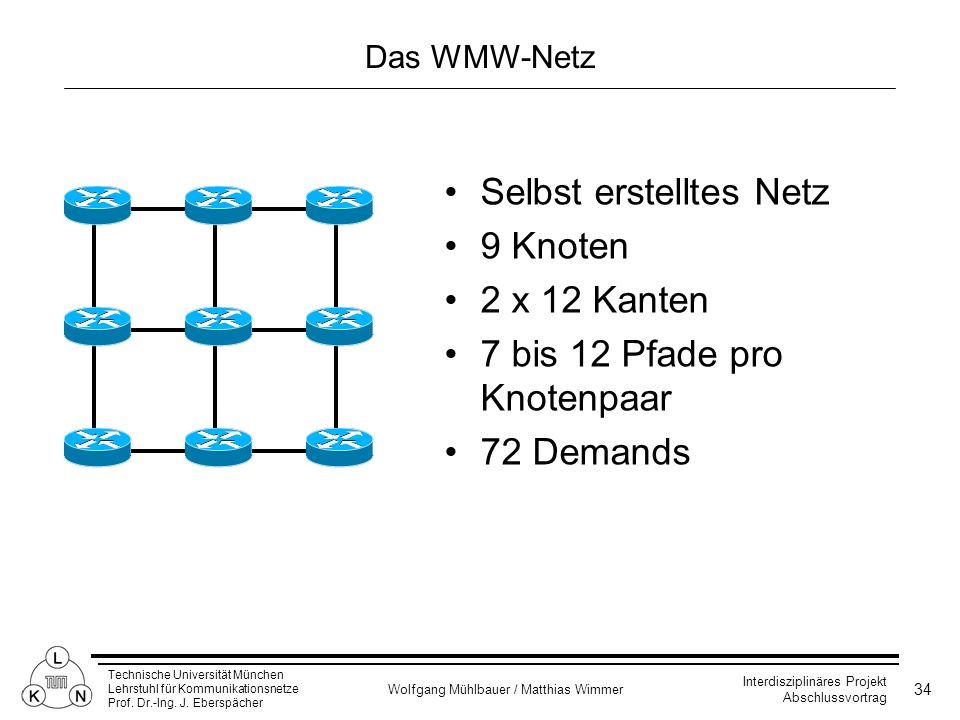 Selbst erstelltes Netz 9 Knoten 2 x 12 Kanten