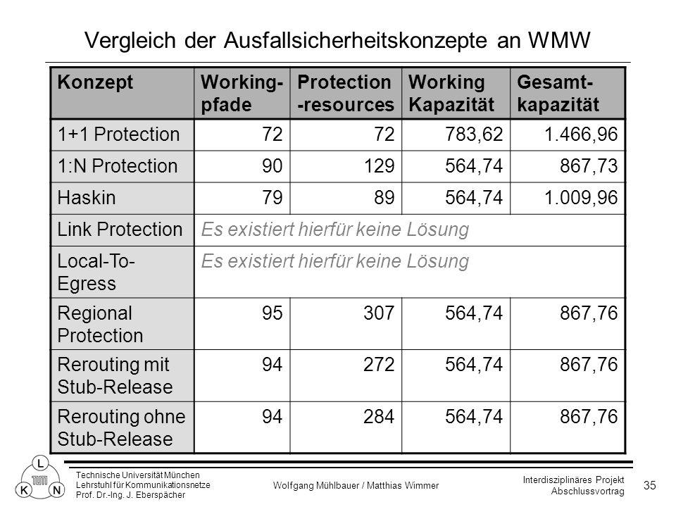 Vergleich der Ausfallsicherheitskonzepte an WMW