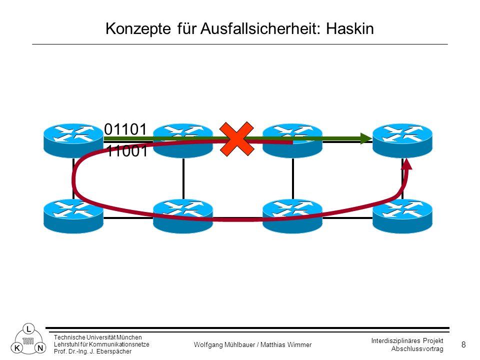 Konzepte für Ausfallsicherheit: Haskin