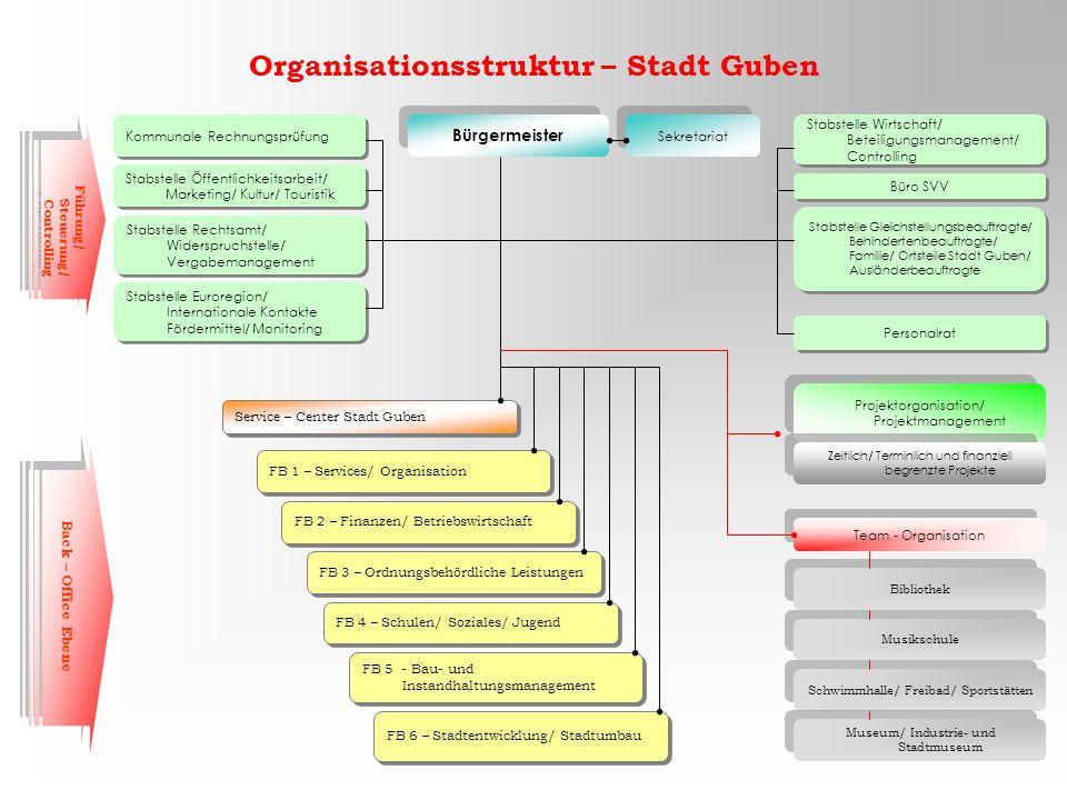 Organisationsstruktur – Stadt Guben