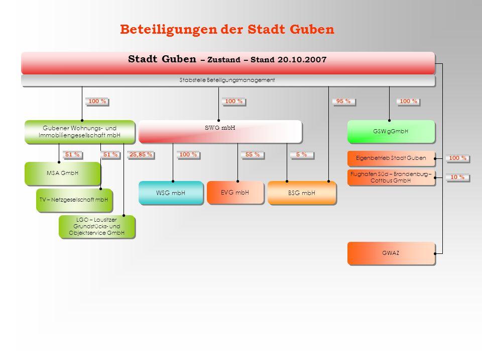 Beteiligungen der Stadt Guben Stadt Guben – Zustand – Stand 20.10.2007
