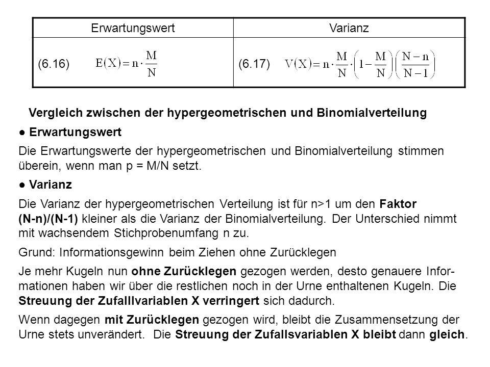 Erwartungswert Varianz. (6.16) (6.17) Vergleich zwischen der hypergeometrischen und Binomialverteilung.