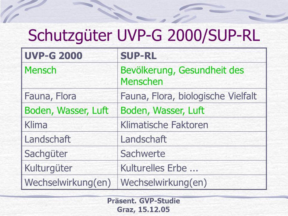 Schutzgüter UVP-G 2000/SUP-RL