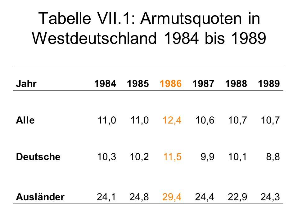 Tabelle VII.1: Armutsquoten in Westdeutschland 1984 bis 1989