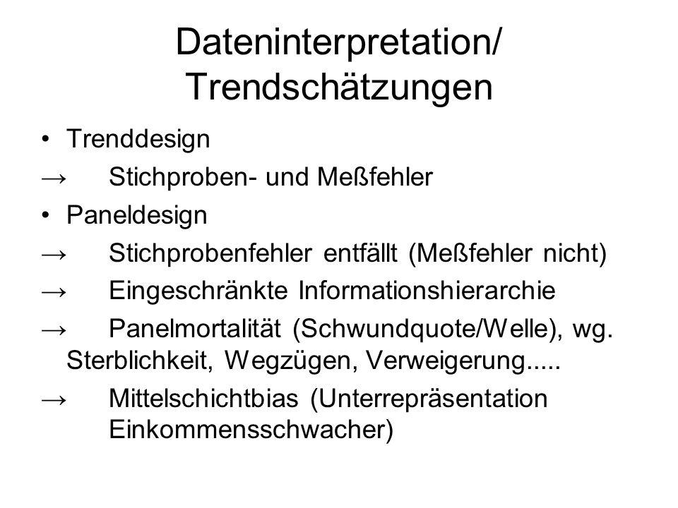 Dateninterpretation/ Trendschätzungen
