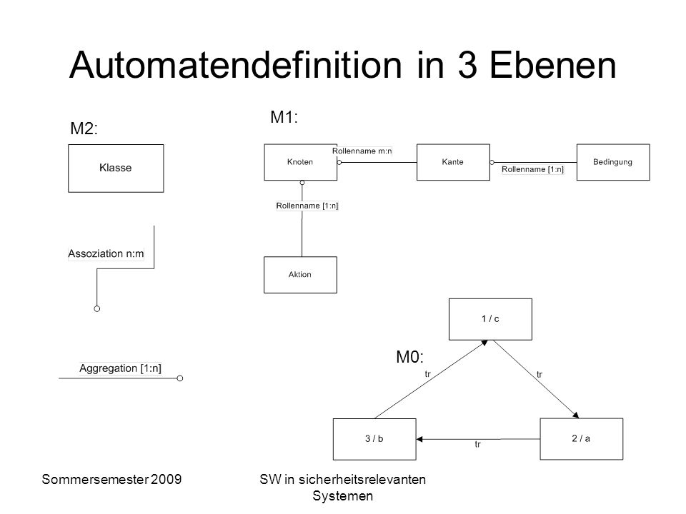 Automatendefinition in 3 Ebenen