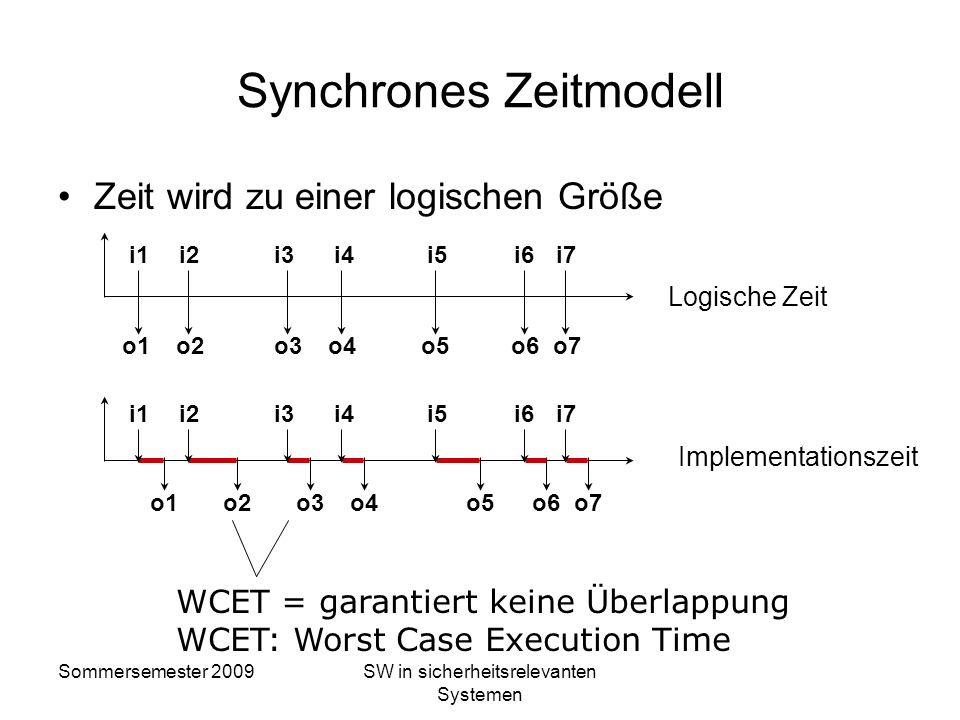 Synchrones Zeitmodell