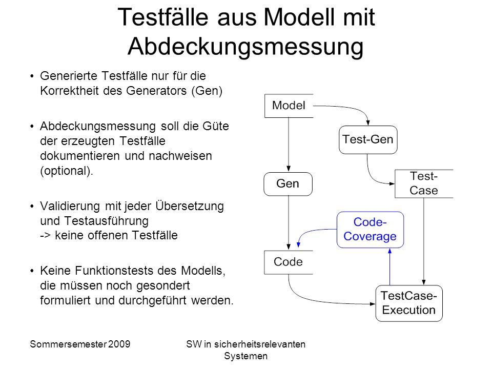 Testfälle aus Modell mit Abdeckungsmessung