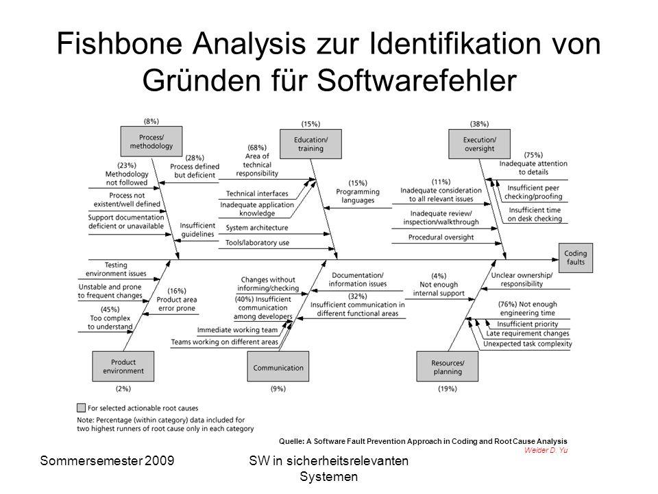 Fishbone Analysis zur Identifikation von Gründen für Softwarefehler