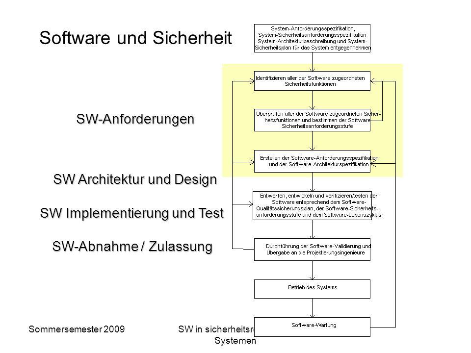 Software und Sicherheit